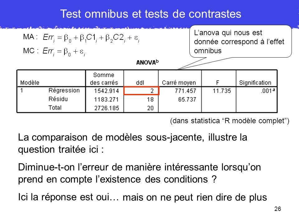26 Test omnibus et tests de contrastes Lanova qui nous est donnée correspond à leffet omnibus MA : MC : La comparaison de modèles sous-jacente, illust