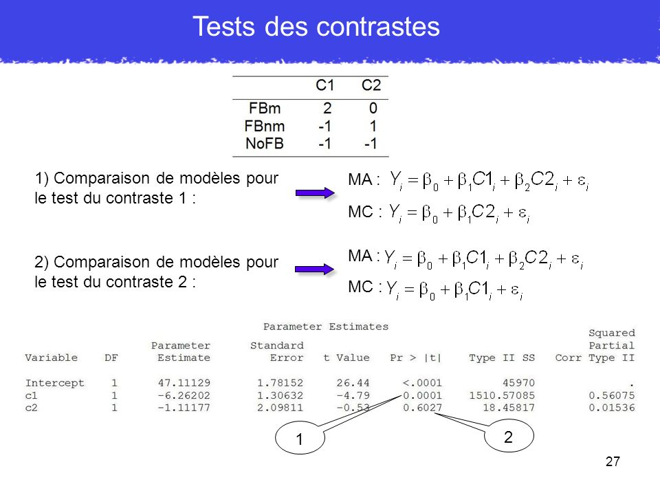 27 Tests des contrastes 2 1 1) Comparaison de modèles pour le test du contraste 1 : MA : MC : 2) Comparaison de modèles pour le test du contraste 2 :