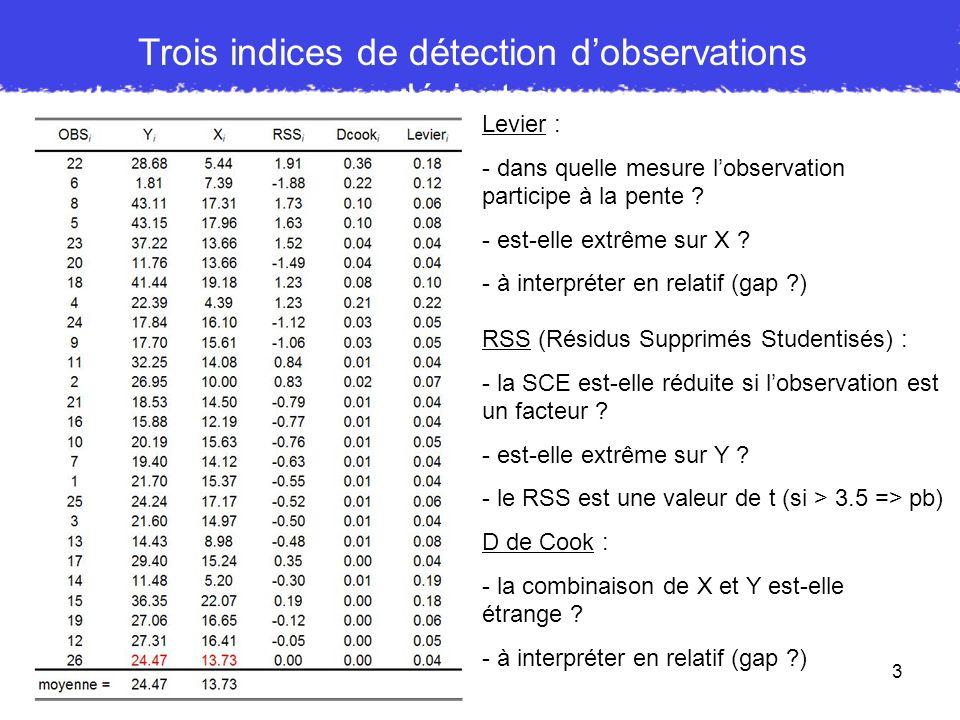 4 Indices de détection dobservations déviantes Nous allons suivre le sujet 26 sur plusieurs indicateurs Dans cet exemple, ce sujet à un score moyen sur X et Y Sans déviant : b 1 = 1.24 SCR = 745 SCE A = 1874 SCE C = 2619 p <.005