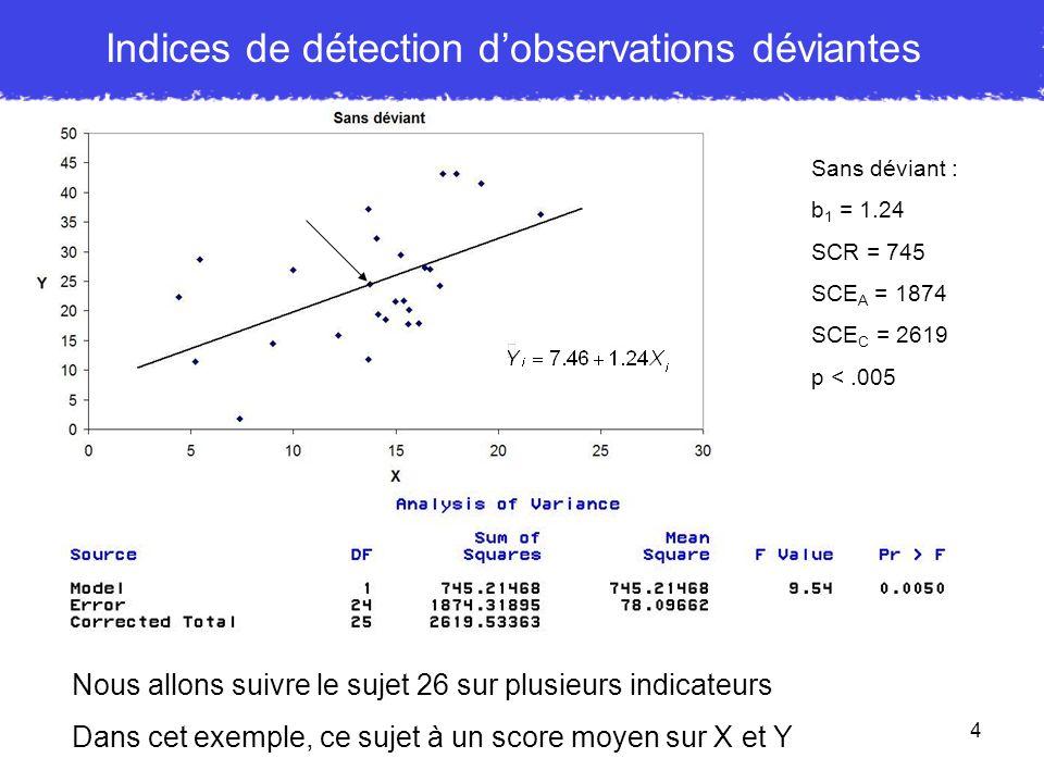 5 Déviant sur X : levier Le sujet 26 : score moyen sur Y mais extrême sur X La pente est aplatie (pas forcement le cas si la valeur de Y nétait pas moyenne) Sans déviant : b 1 = 1.24 SCR = 745 SCE A = 1874 SCE C = 2619 p <.005