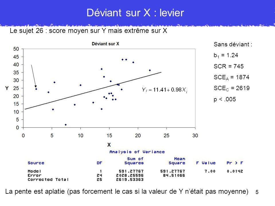 5 Déviant sur X : levier Le sujet 26 : score moyen sur Y mais extrême sur X La pente est aplatie (pas forcement le cas si la valeur de Y nétait pas mo
