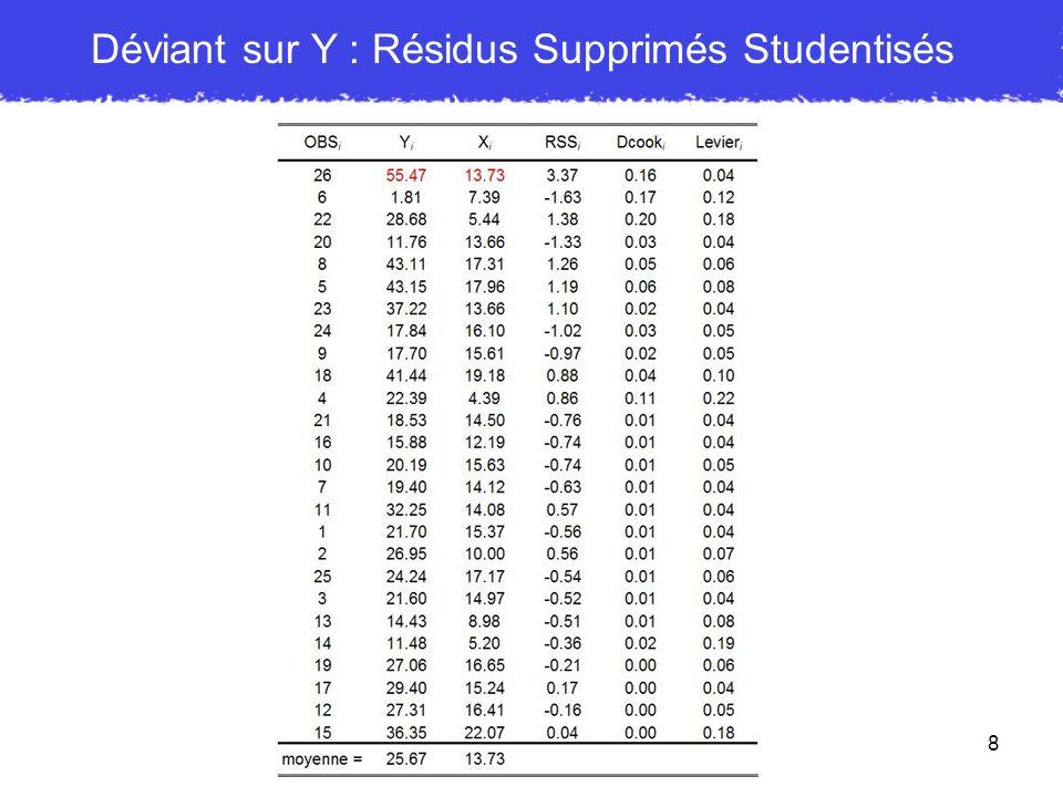 8 Déviant sur Y : Résidus Supprimés Studentisés