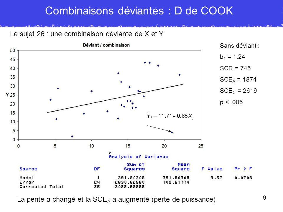 9 Combinaisons déviantes : D de COOK Le sujet 26 : une combinaison déviante de X et Y La pente a changé et la SCE A a augmenté (perte de puissance) Sa