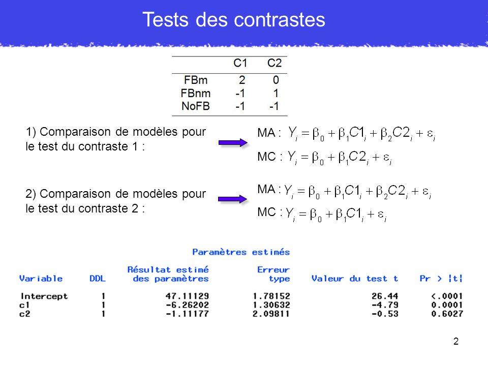 3 Tests des contrastes Interprétation de b 0 = 47.11 : prédiction pour C1 et C2 = 0, ces deux contrastes étant centrés, cela correspond à une condition moyenne.
