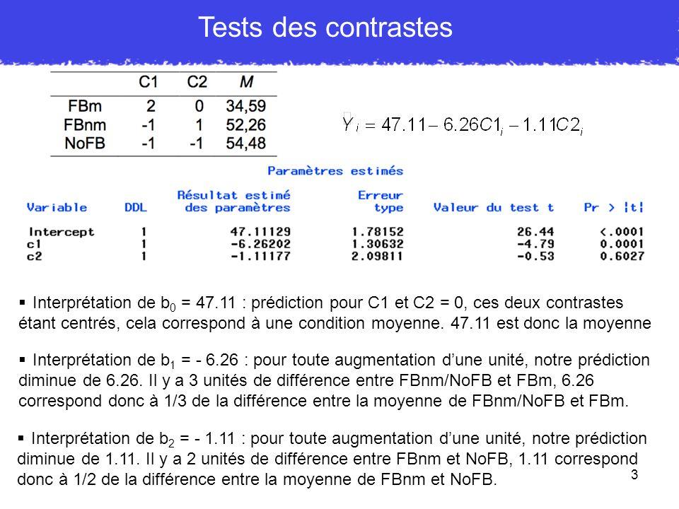 Comme pour tous modèles simples, on peut tester b 0 contre 0 en utilisant un test t pour échantillon unique : VI intra à 3 modalités : première question, premier contraste Le contraste opposant la condition rien avec les deux autres est donc tendanciel, t(5) = 2.35, p <.07, PRE =.52 Aparté : quand ddl effet = 1 => F = t 2 = 2.35 2 = 5.52