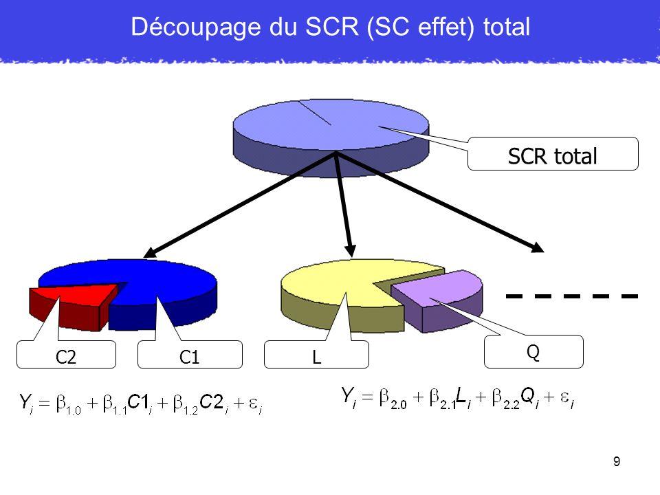 20 Test dun modèle théorique avec facteurs catégoriels k > 3 Nous avons parfois une hypothèse très précise sur ce que nous attendons Exemple de prédiction avec k = 4 : 1)Trouver le contraste du modèle théorique 2)Trouver des contrastes pour tester ce qui nest pas expliqué par le modèle théorique, ce que lon appelle le résidu ou la variance résiduelle 3)Montrer que le modèle théorique est significatif MAIS pas le(s) résidu(s)