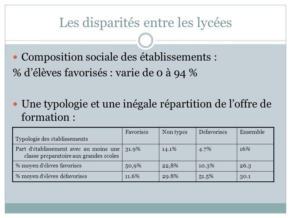 Les disparités entre les lycées Composition sociale des établissements : % délèves favorisés : varie de 0 à 94 % Une typologie et une inégale répartit