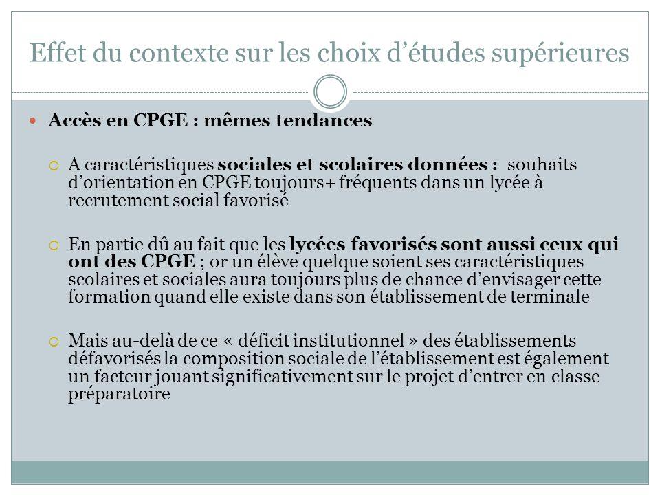 Effet du contexte sur les choix détudes supérieures Accès en CPGE : mêmes tendances A caractéristiques sociales et scolaires données : souhaits dorien