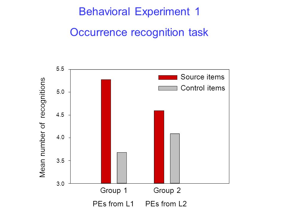 3.0 4.0 4.5 5.0 5.5 3.5 Source items Control items PEs from L1 Group 1 PEs from L2 Group 2 Mean number of recognitions Behavioral Experiment 1 Occurre