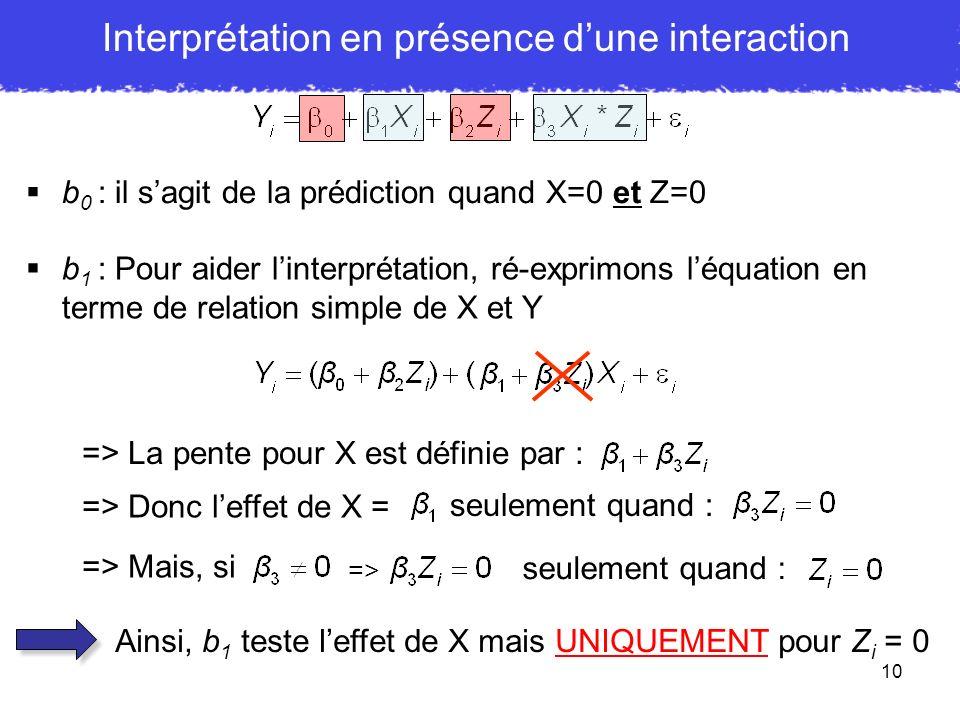 10 b 0 : il sagit de la prédiction quand X=0 et Z=0 b 1 : Pour aider linterprétation, ré-exprimons léquation en terme de relation simple de X et Y =>