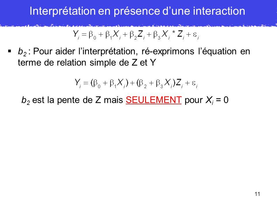 11 b 2 : Pour aider linterprétation, ré-exprimons léquation en terme de relation simple de Z et Y b 2 est la pente de Z mais SEULEMENT pour X i = 0 In