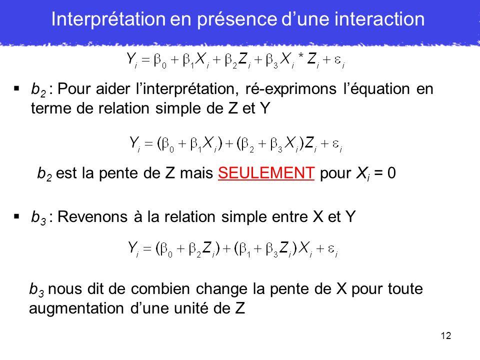12 b 2 : Pour aider linterprétation, ré-exprimons léquation en terme de relation simple de Z et Y b 2 est la pente de Z mais SEULEMENT pour X i = 0 b