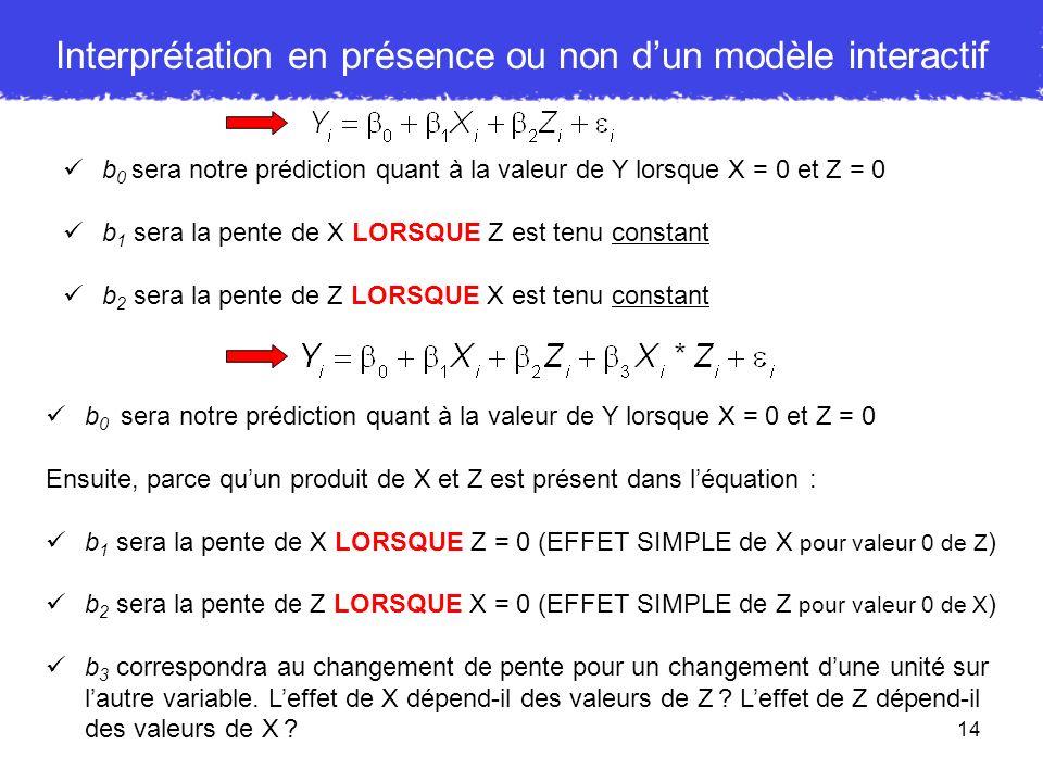 14 Interprétation en présence ou non dun modèle interactif b 0 sera notre prédiction quant à la valeur de Y lorsque X = 0 et Z = 0 b 1 sera la pente d