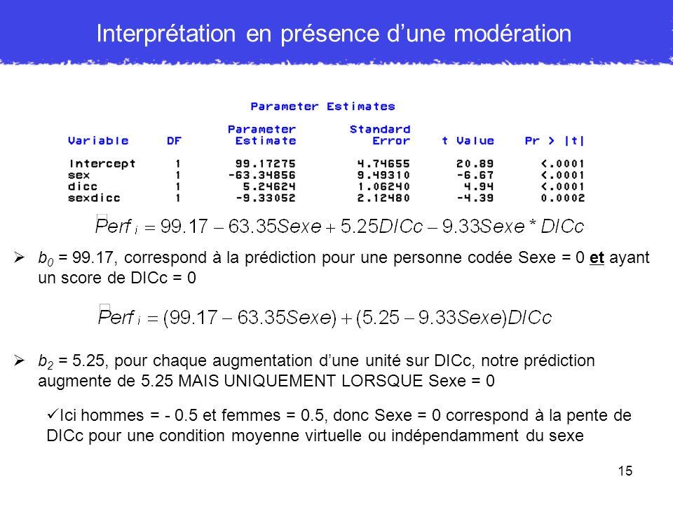 15 b 0 = 99.17, correspond à la prédiction pour une personne codée Sexe = 0 et ayant un score de DICc = 0 b 2 = 5.25, pour chaque augmentation dune un