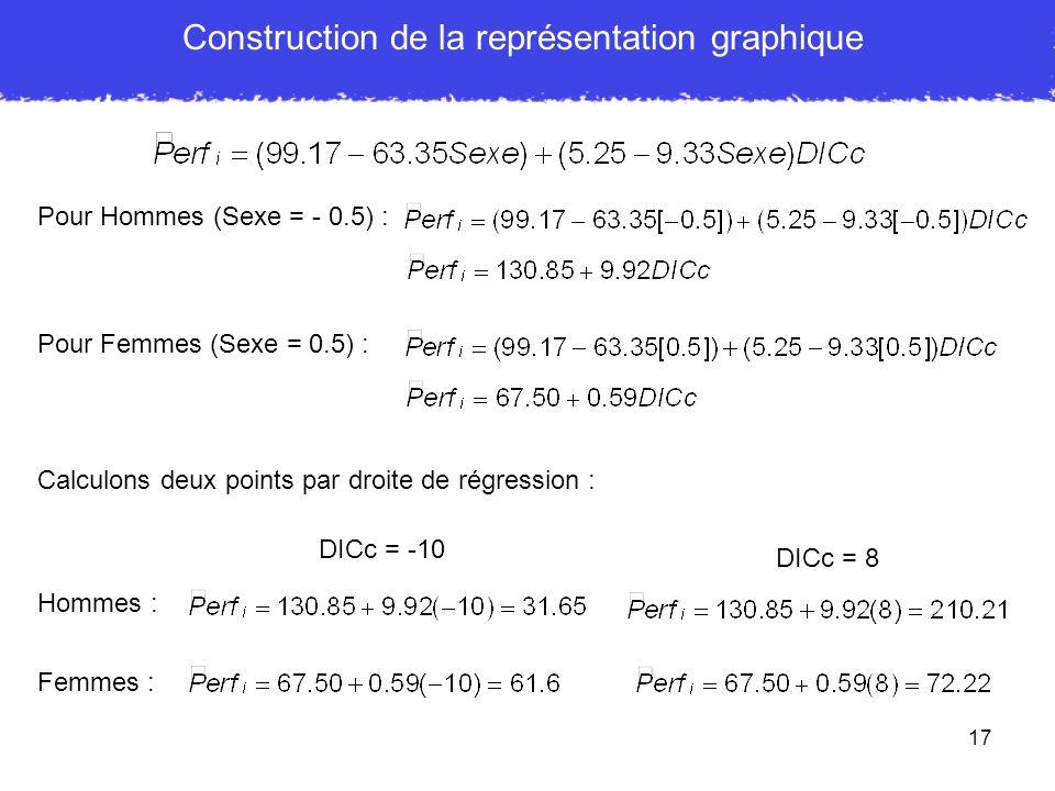17 Construction de la représentation graphique Pour Hommes (Sexe = - 0.5) : Calculons deux points par droite de régression : Hommes : DICc = -10 Pour