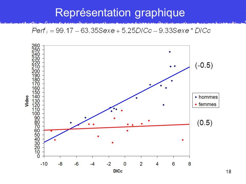 18 Représentation graphique (-0.5) (0.5)