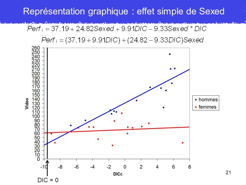 21 DIC = 0 Représentation graphique : effet simple de Sexed