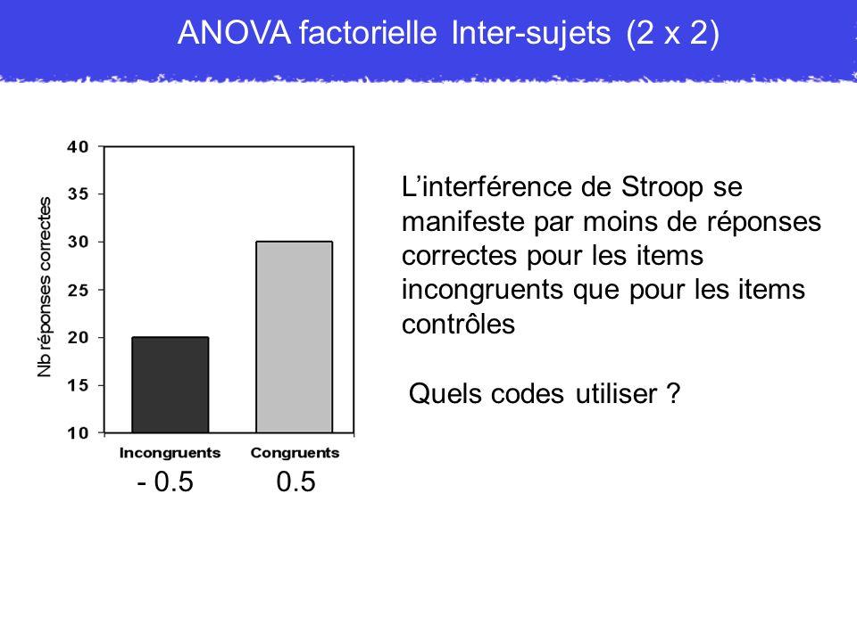 ANOVA factorielle Inter-sujets (2 x 2) Linterférence de Stroop se manifeste par moins de réponses correctes pour les items incongruents que pour les i