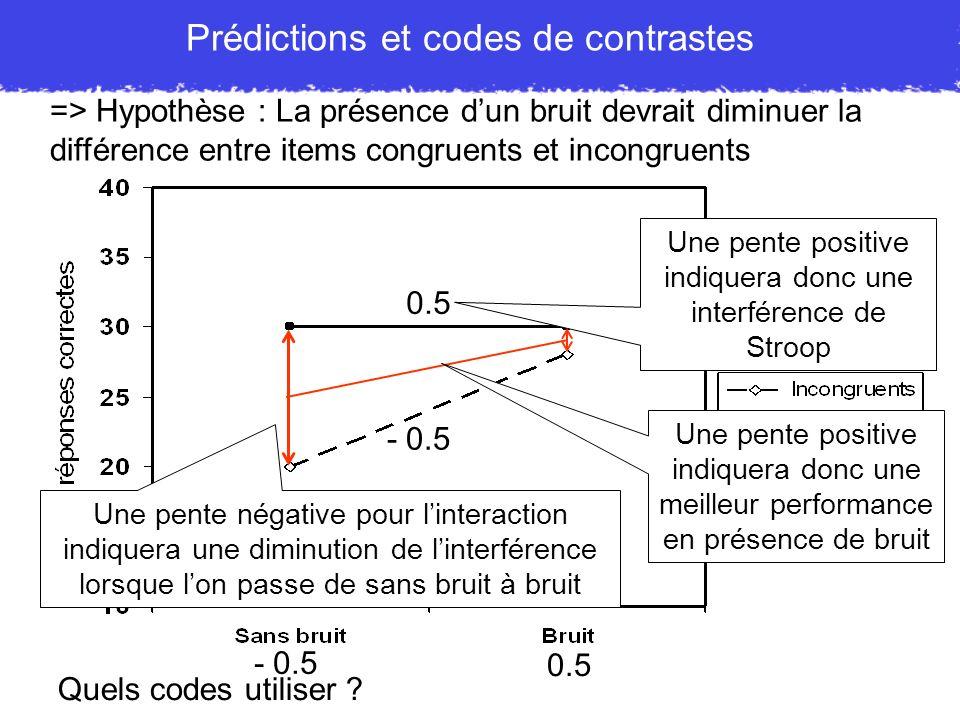 Prédictions et codes de contrastes Quels codes utiliser ? - 0.5 0.5 - 0.5 Une pente positive indiquera donc une interférence de Stroop => Hypothèse :