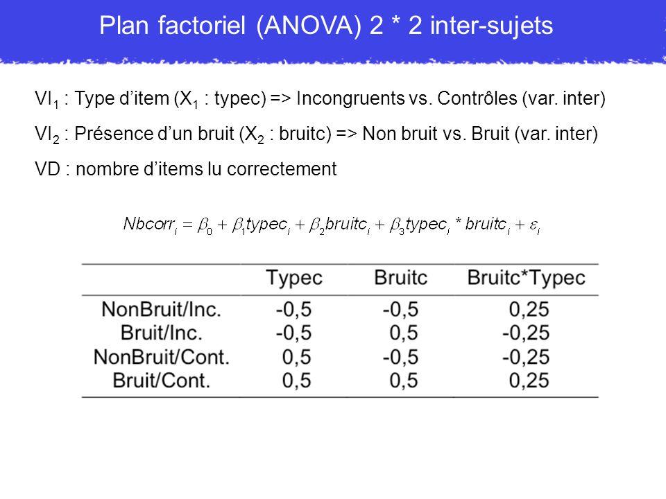 VI 1 : Type ditem (X 1 : typec) => Incongruents vs. Contrôles (var. inter) VI 2 : Présence dun bruit (X 2 : bruitc) => Non bruit vs. Bruit (var. inter