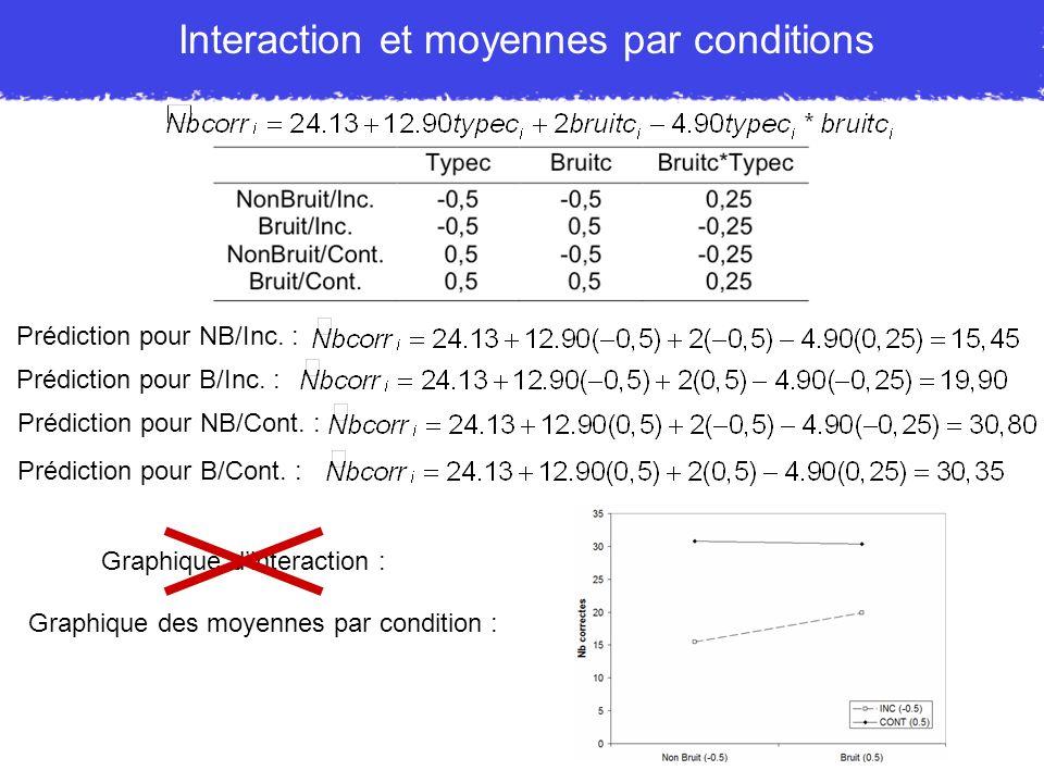 Interaction et moyennes par conditions Prédiction pour NB/Inc. : Prédiction pour B/Inc. : Prédiction pour NB/Cont. : Prédiction pour B/Cont. : Graphiq