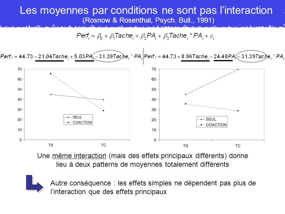 Les moyennes par conditions ne sont pas linteraction Une même interaction (mais des effets principaux différents) donne lieu à deux patterns de moyenn