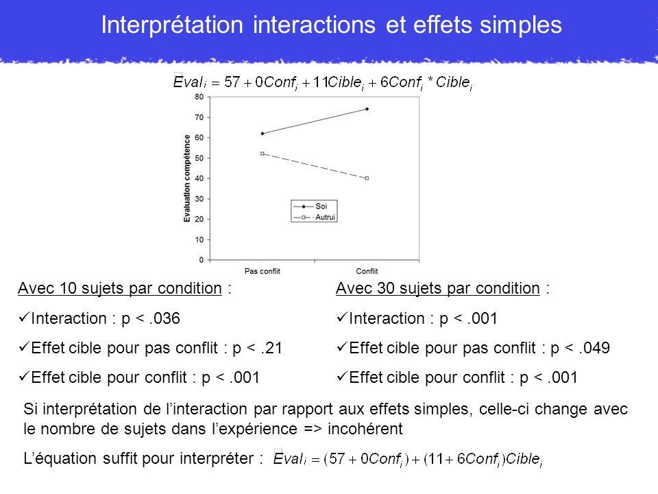 Interprétation interactions et effets simples Avec 10 sujets par condition : Interaction : p <.036 Effet cible pour pas conflit : p <.21 Effet cible p