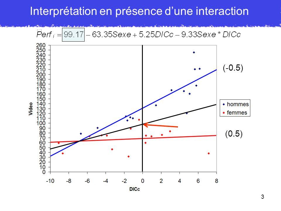 14 Interprétation en présence ou non dun modèle interactif b 0 sera notre prédiction quant à la valeur de Y lorsque X = 0 et Z = 0 b 1 sera la pente de X LORSQUE Z est tenu constant b 2 sera la pente de Z LORSQUE X est tenu constant b 0 sera notre prédiction quant à la valeur de Y lorsque X = 0 et Z = 0 Ensuite, parce quun produit de X et Z est présent dans léquation : b 1 sera la pente de X LORSQUE Z = 0 (EFFET SIMPLE de X pour valeur 0 de Z ) b 2 sera la pente de Z LORSQUE X = 0 (EFFET SIMPLE de Z pour valeur 0 de X ) b 3 correspondra au changement de pente pour un changement dune unité sur lautre variable.