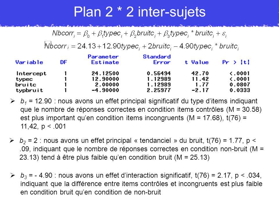 b 1 = 12.90 : nous avons un effet principal significatif du type ditems indiquant que le nombre de réponses correctes en condition items contrôles (M