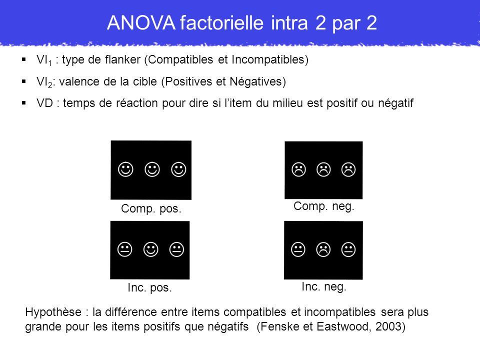 VI 1 : type de flanker (Compatibles et Incompatibles) VI 2 : valence de la cible (Positives et Négatives) VD : temps de réaction pour dire si litem du