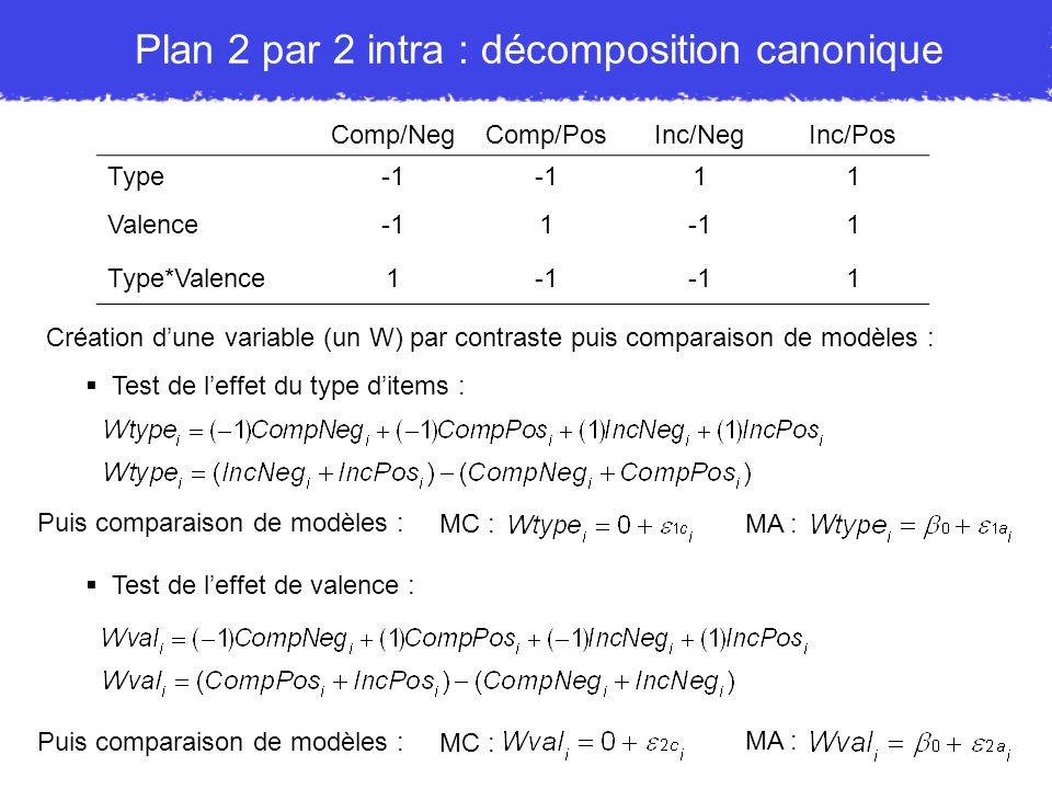 Plan 2 par 2 intra : décomposition canonique Comp/NegComp/PosInc/NegInc/Pos Type 11 Valence1 1 Type*Valence1 1 Création dune variable (un W) par contr
