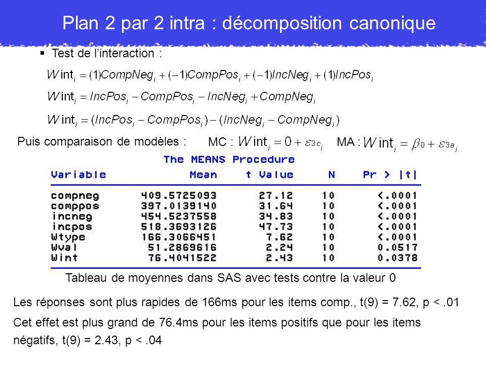 Plan 2 par 2 intra : décomposition canonique Test de linteraction : Puis comparaison de modèles : MC :MA : Tableau de moyennes dans SAS avec tests con