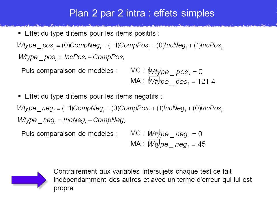 Plan 2 par 2 intra : effets simples Effet du type ditems pour les items positifs : Puis comparaison de modèles : MC : MA : Effet du type ditems pour l