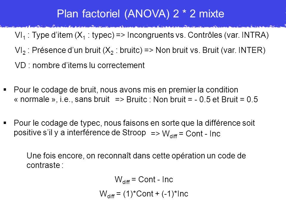 VI 1 : Type ditem (X 1 : typec) => Incongruents vs. Contrôles (var. INTRA) VI 2 : Présence dun bruit (X 2 : bruitc) => Non bruit vs. Bruit (var. INTER