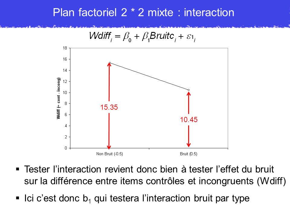 Plan factoriel 2 * 2 mixte : interaction Tester linteraction revient donc bien à tester leffet du bruit sur la différence entre items contrôles et inc