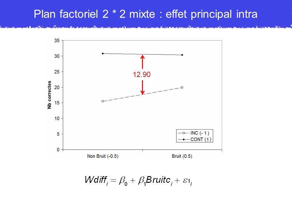 12.90 Plan factoriel 2 * 2 mixte : effet principal intra