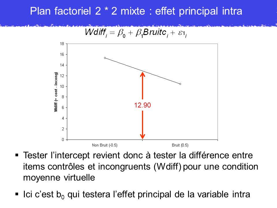 Tester lintercept revient donc à tester la différence entre items contrôles et incongruents (Wdiff) pour une condition moyenne virtuelle Ici cest b 0