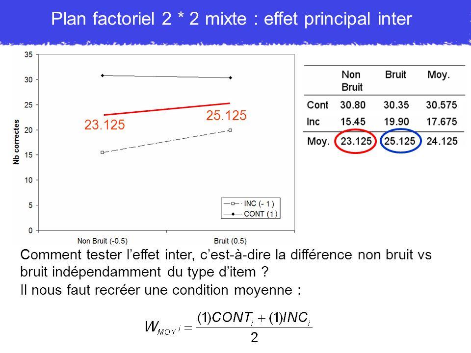 Plan factoriel 2 * 2 mixte : effet principal inter Comment tester leffet inter, cest-à-dire la différence non bruit vs bruit indépendamment du type di