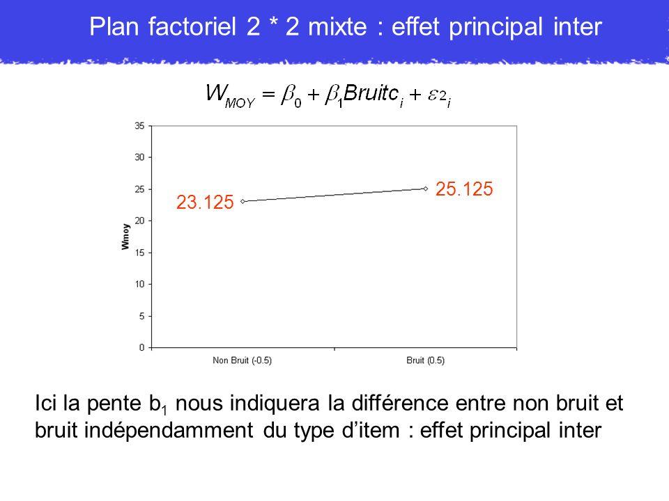 Plan factoriel 2 * 2 mixte : effet principal inter Ici la pente b 1 nous indiquera la différence entre non bruit et bruit indépendamment du type ditem