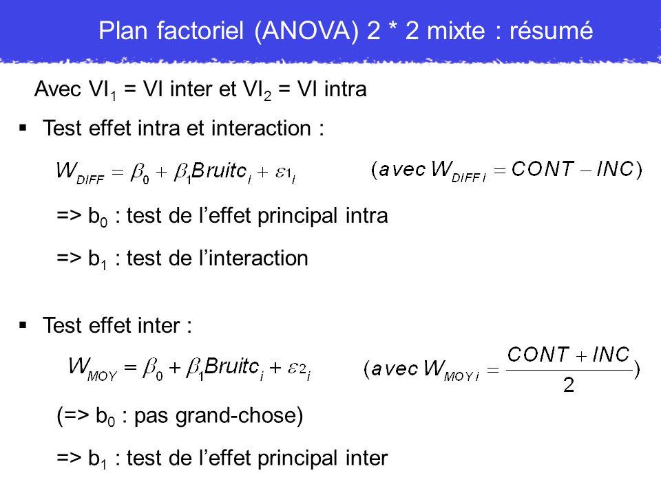 Avec VI 1 = VI inter et VI 2 = VI intra Plan factoriel (ANOVA) 2 * 2 mixte : résumé Test effet intra et interaction : => b 0 : test de leffet principa