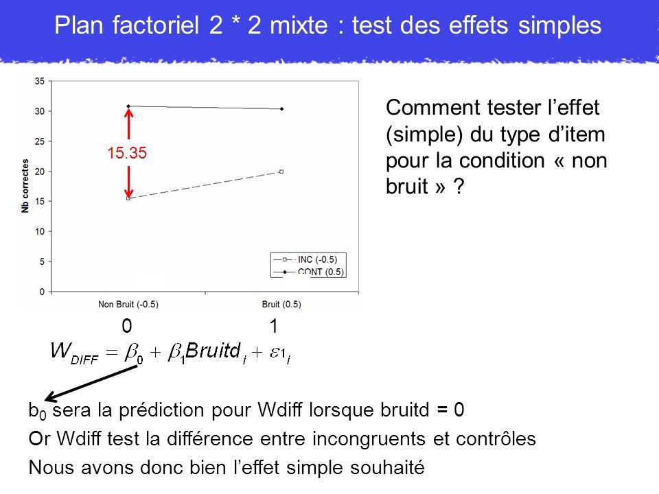 15.35 Comment tester leffet (simple) du type ditem pour la condition « non bruit » ? 01 b 0 sera la prédiction pour Wdiff lorsque bruitd = 0 Or Wdiff