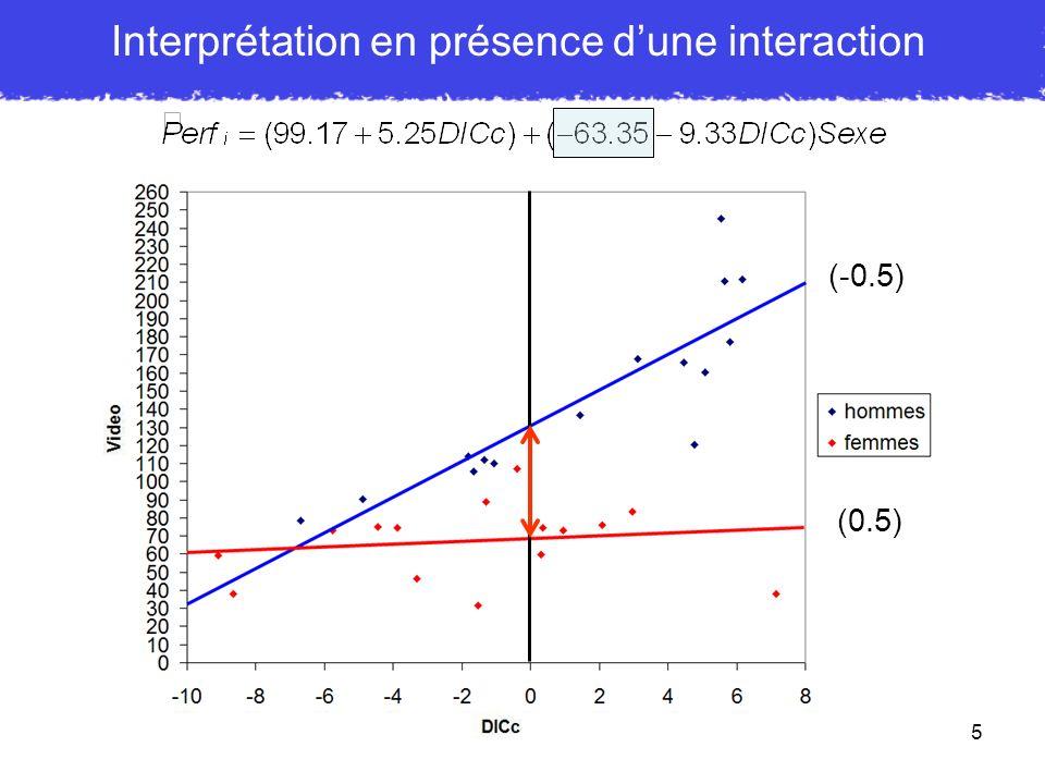 16 Interprétation en présence dune modération b 1 = - 63.35, pour chaque augmentation dune unité sur Sexe, notre prédiction diminue de 63.35 MAIS UNIQUEMENT LORSQUE DICc = 0 Ici hommes = - 0.5 et femmes = 0.5 donc 63.35 correspond à la différence entre les deux sexes LORSQUE DICc = 0 Or, DICc = 0 correspond à sa valeur moyenne car il est centré sur la moyenne - 63.35 correspond donc à leffet du sexe pour une valeur moyenne de DIC b 3 = - 9.33, pour chaque augmentation dune unité sur DICc, nous soustrayons 9.33 à leffet du Sexe Pour DICc = - 1, la différence entre sexes = Pour DICc = 0, la différence entre sexes = Pour DICc = 1, la différence entre sexes =