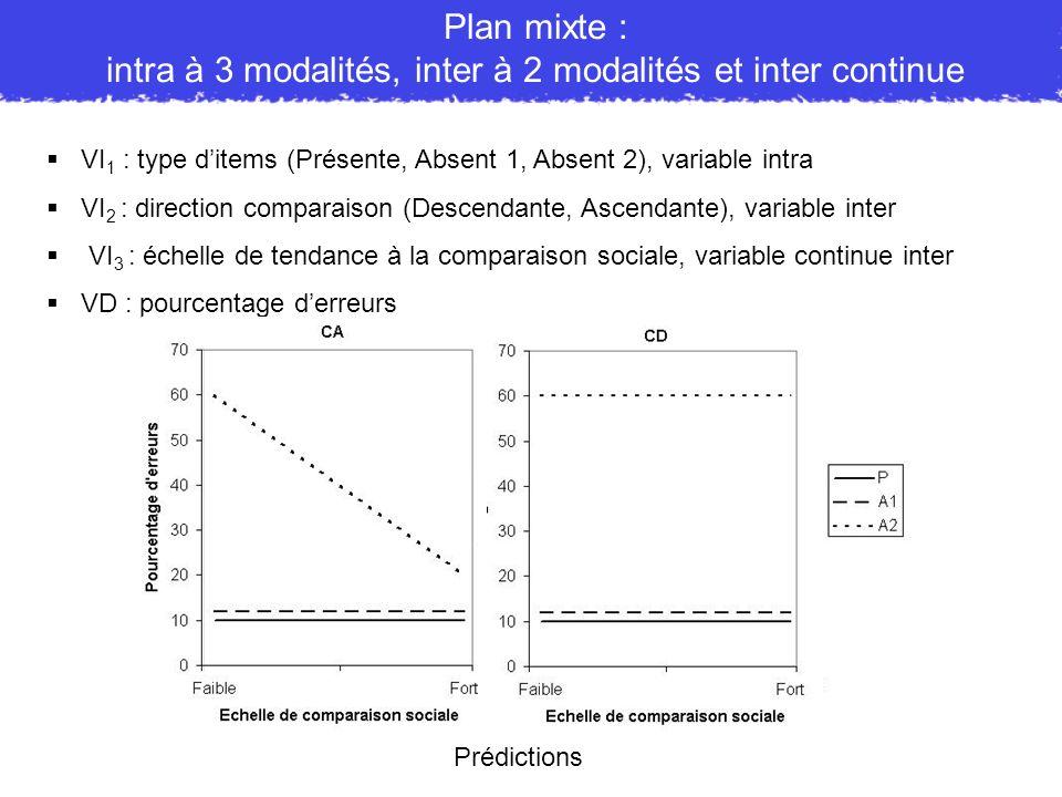 VI 1 : type ditems (Présente, Absent 1, Absent 2), variable intra VI 2 : direction comparaison (Descendante, Ascendante), variable inter VI 3 : échell