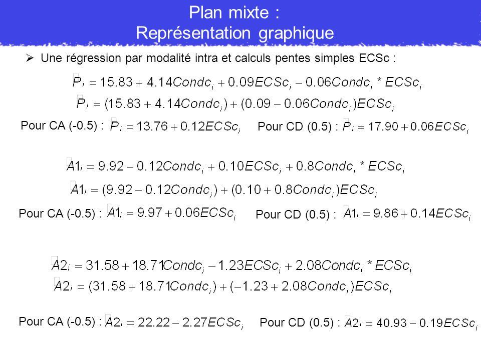 Une régression par modalité intra et calculs pentes simples ECSc : Plan mixte : Représentation graphique Pour CA (-0.5) : Pour CD (0.5) : Pour CA (-0.
