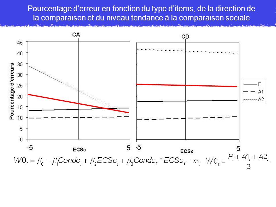 Pourcentage derreur en fonction du type ditems, de la direction de la comparaison et du niveau tendance à la comparaison sociale