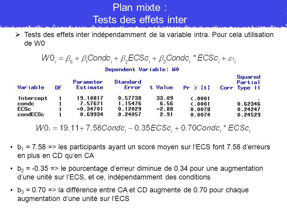 Tests des effets inter indépendamment de la variable intra. Pour cela utilisation de W0 Plan mixte : Tests des effets inter b 1 = 7.58 => les particip