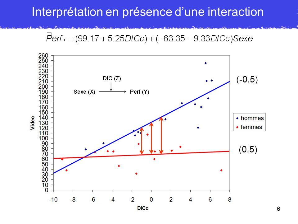 17 Construction de la représentation graphique Pour Hommes (Sexe = - 0.5) : Calculons deux points par droite de régression : Hommes : DICc = -10 Pour Femmes (Sexe = 0.5) : DICc = 8 Femmes :