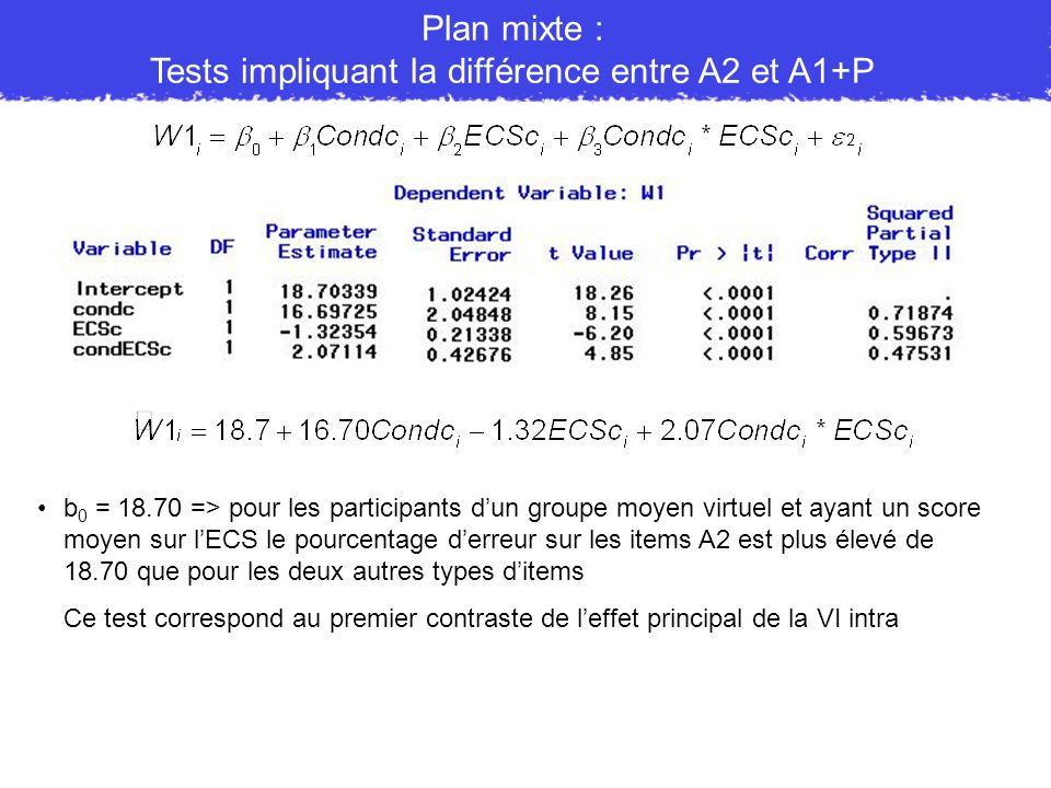 Plan mixte : Tests impliquant la différence entre A2 et A1+P b 0 = 18.70 => pour les participants dun groupe moyen virtuel et ayant un score moyen sur