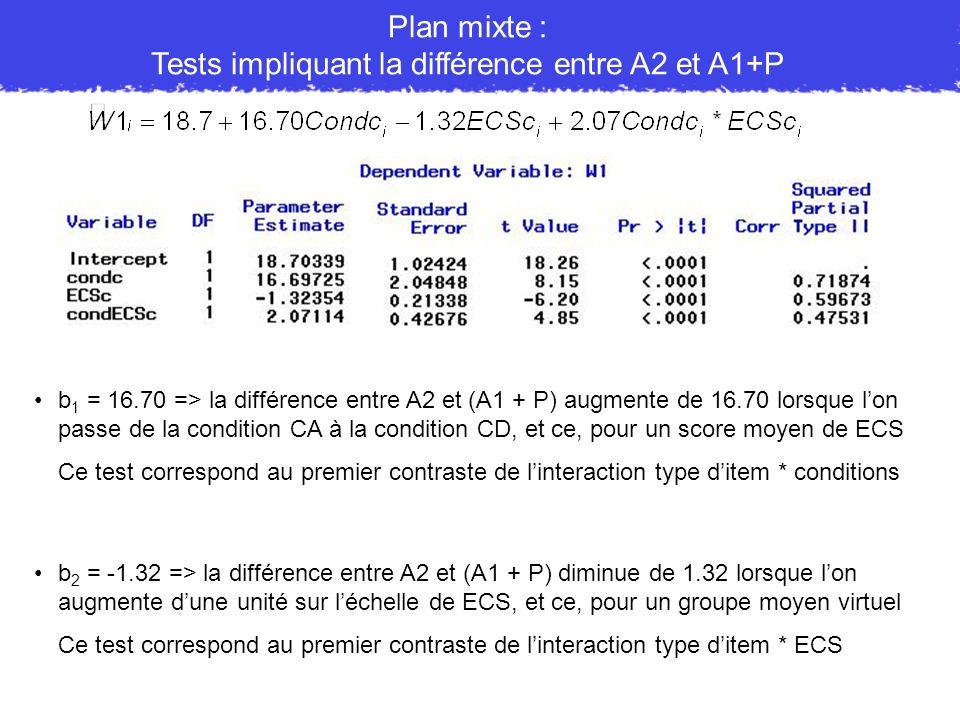 Plan mixte : Tests impliquant la différence entre A2 et A1+P b 1 = 16.70 => la différence entre A2 et (A1 + P) augmente de 16.70 lorsque lon passe de