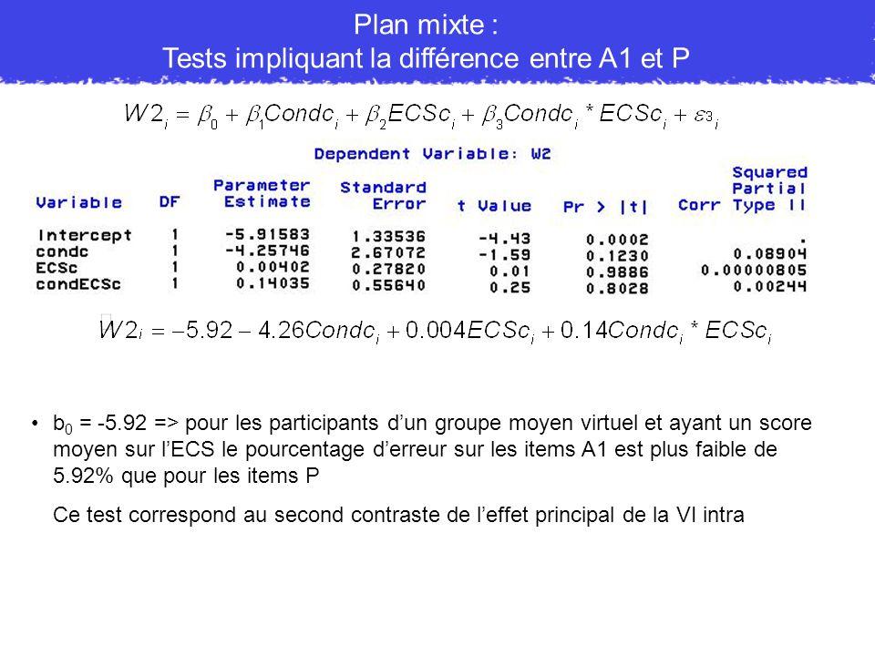 Plan mixte : Tests impliquant la différence entre A1 et P b 0 = -5.92 => pour les participants dun groupe moyen virtuel et ayant un score moyen sur lE